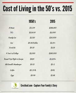 Cost-of-Living-1950s
